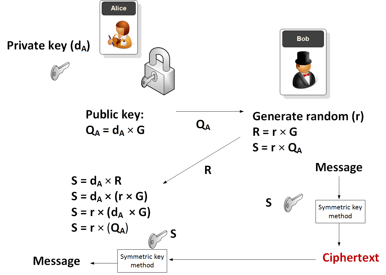The Ease of Public Key and Power of Symmetric Key: Meet