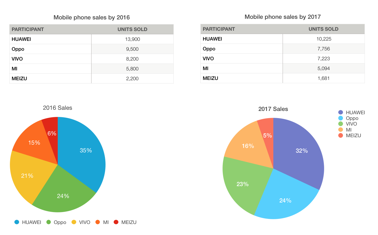 China Mobile Phones Sales - foman Liang - Medium