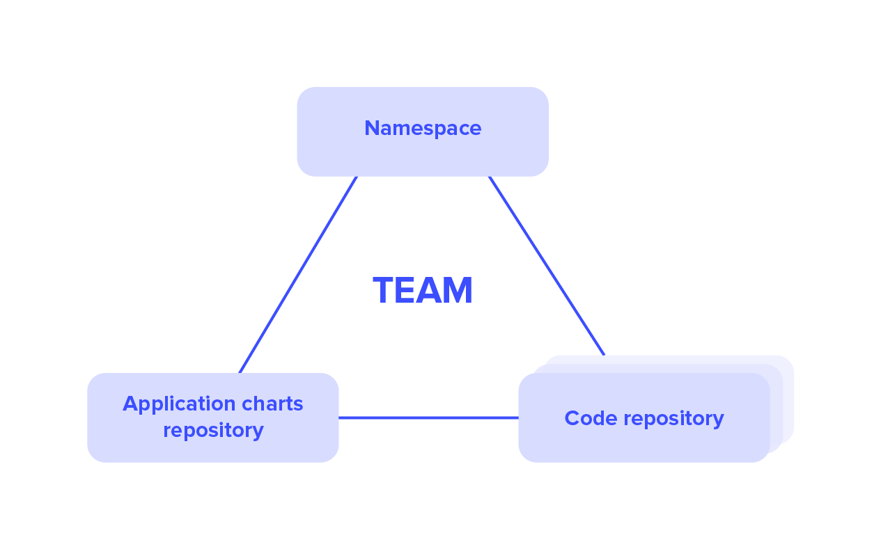 Team has a namesapce, application charts repository and code repositories