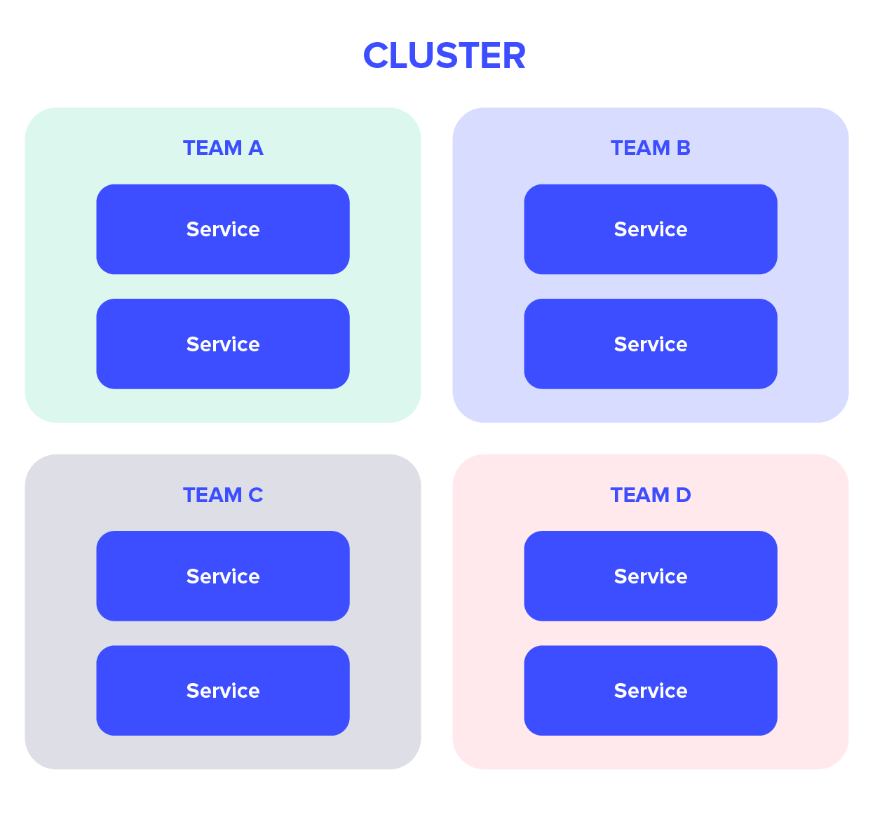 cluster view: the services of each team are in the team namesapce