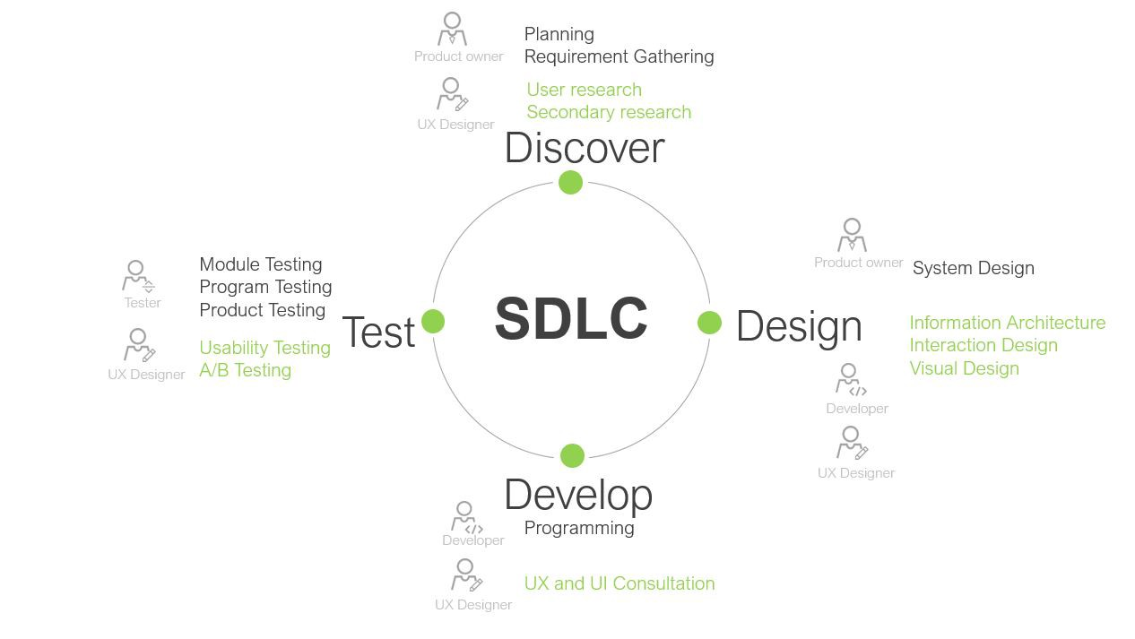 Design Thinking vs  UCD - DSchool - Medium