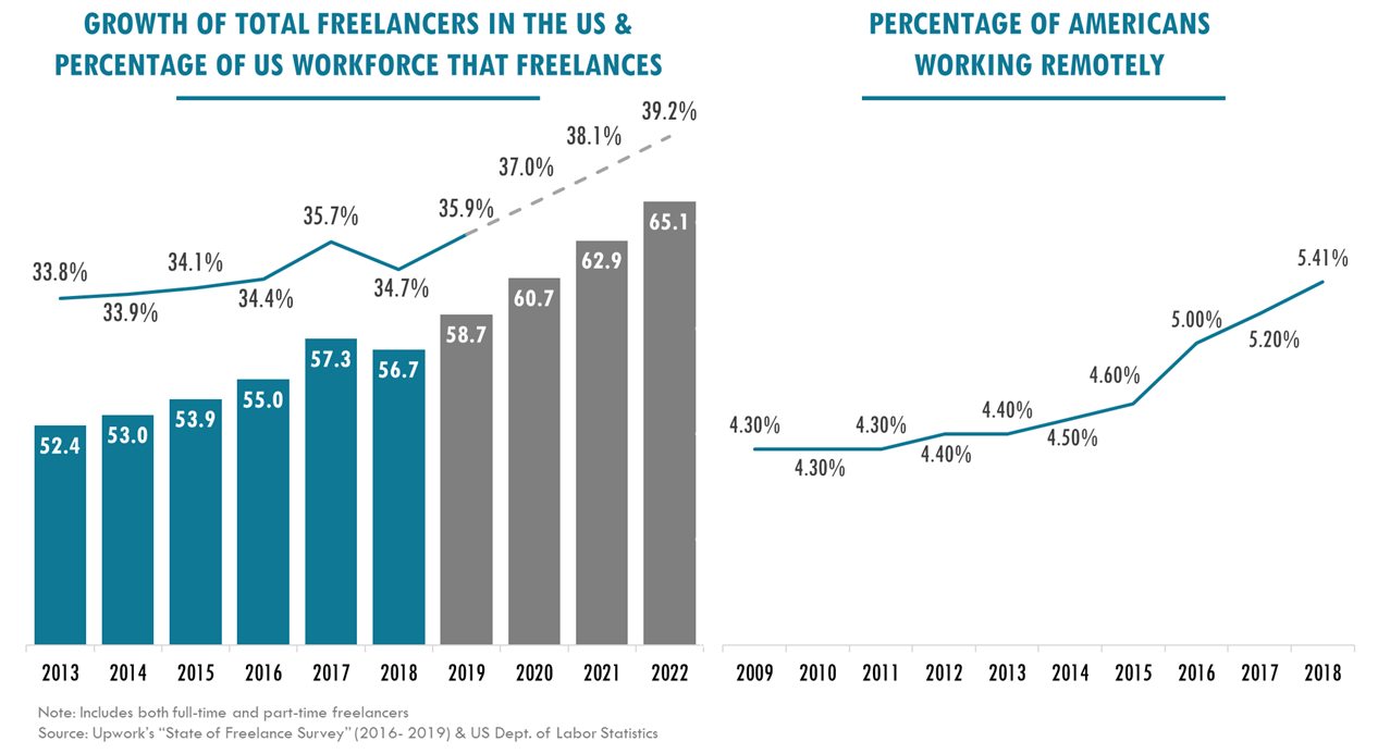 Charts showing Growth of Total Freelancers in US & Percentage of Americans working remotely