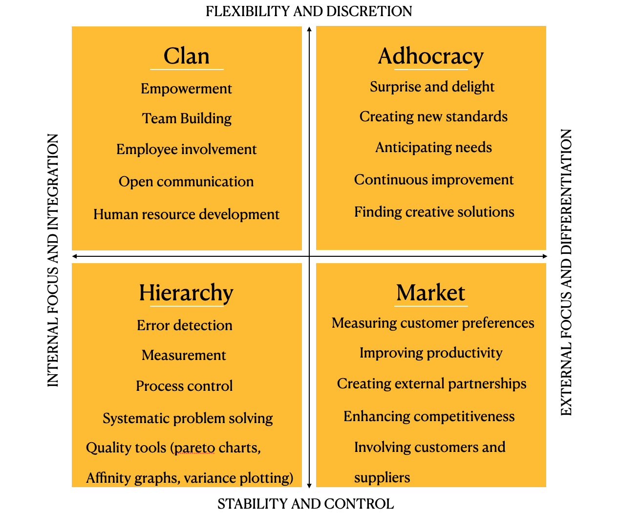 Competing values quadrant from a Management point of view