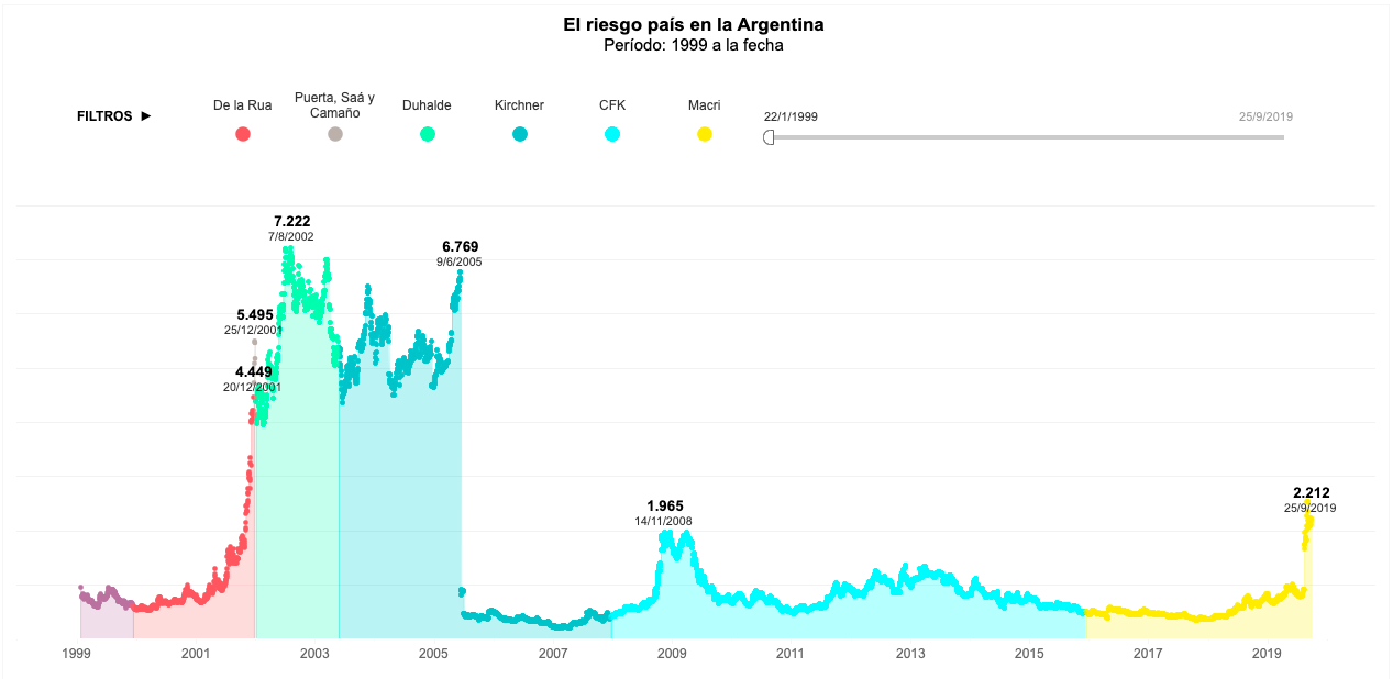 Tableau dashboard graphs Argentina's risk score against presidential administrations.