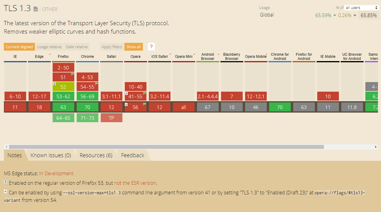 Whats new with TLS 1 3 - Robert van Rijn - Medium