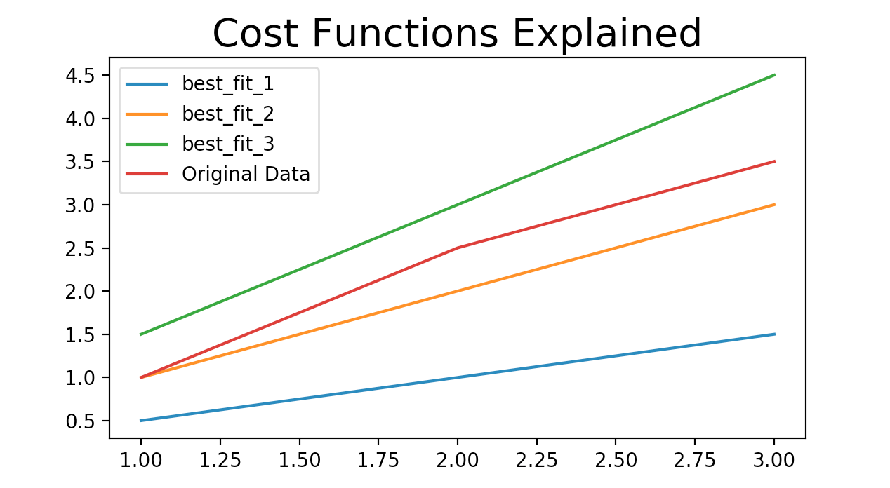 Understanding and Calculating the Cost Function for Linear