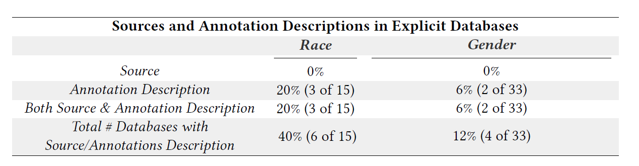 A table showing the findings for both annotations and annotation descriptions for race and gender in our dataset.