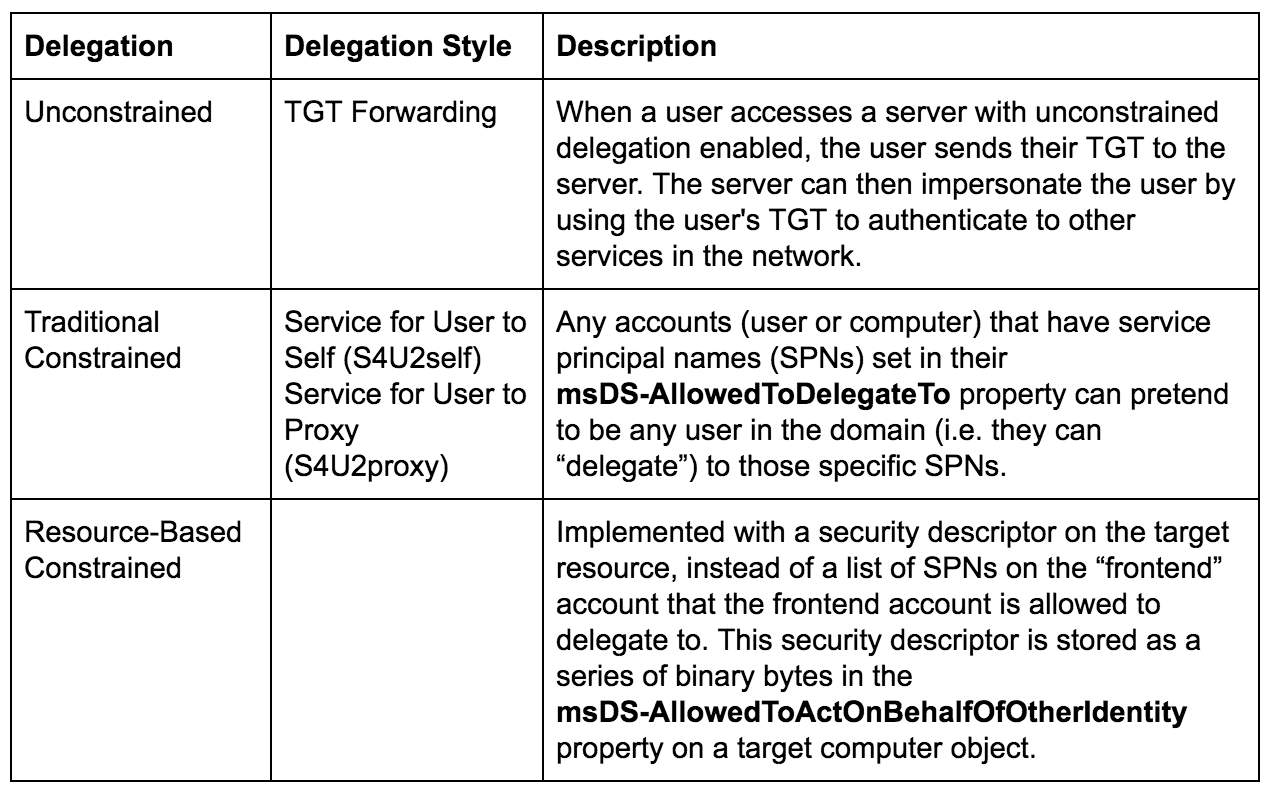 Hunting in Active Directory: Unconstrained Delegation
