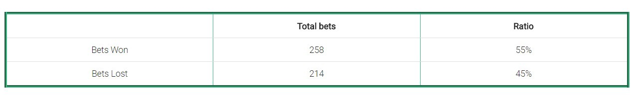 Over under 2.5 betting system tonex on bet