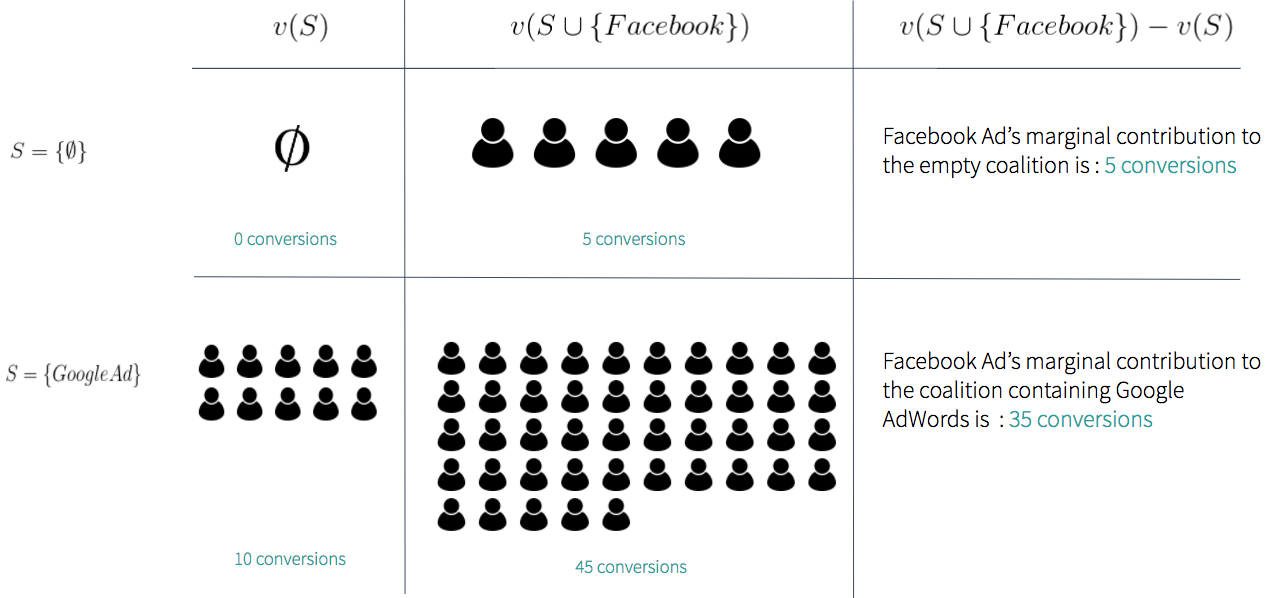 marketing attribution graph and formulas applied to Facebook and Google Ads conversions