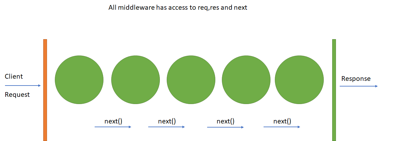 How Node JS middleware Works? - Selvaganesh - Medium