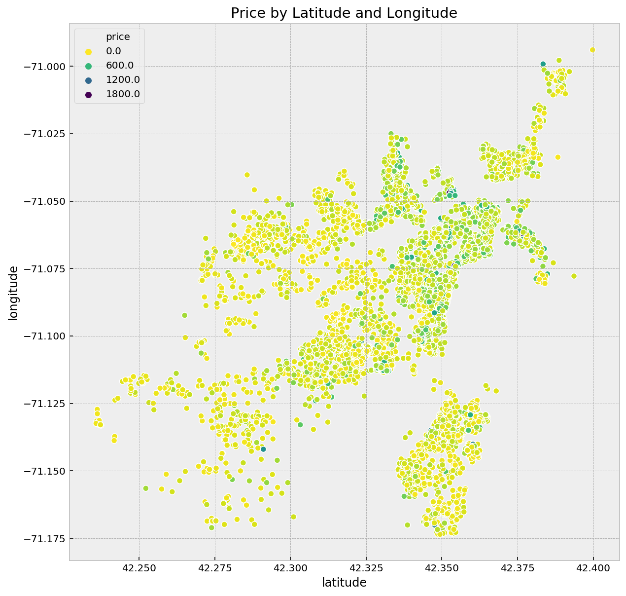 Predict AirBnb Prices with XGBoost - Holmes Doyle - Medium