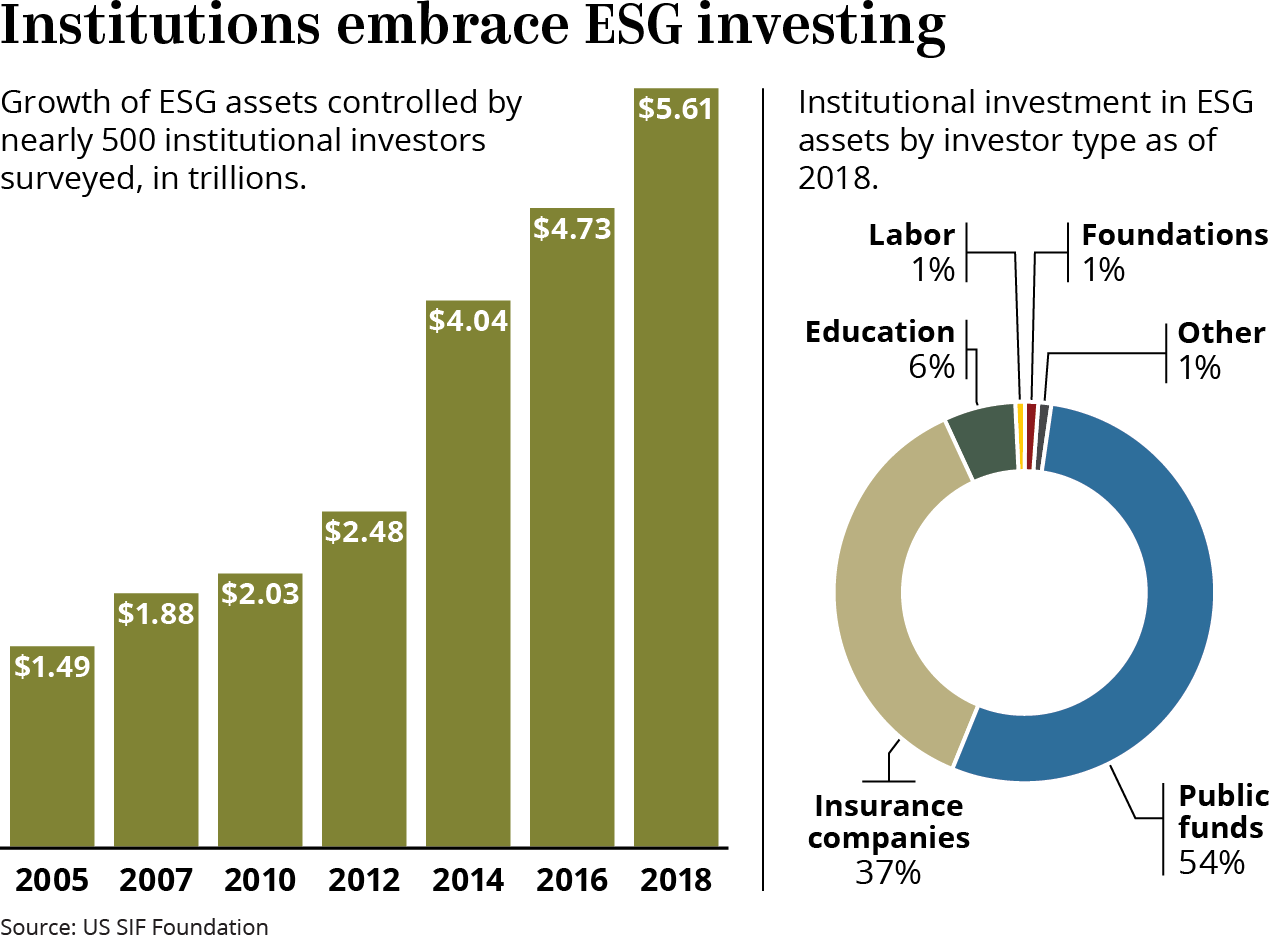 History of ESG Investments