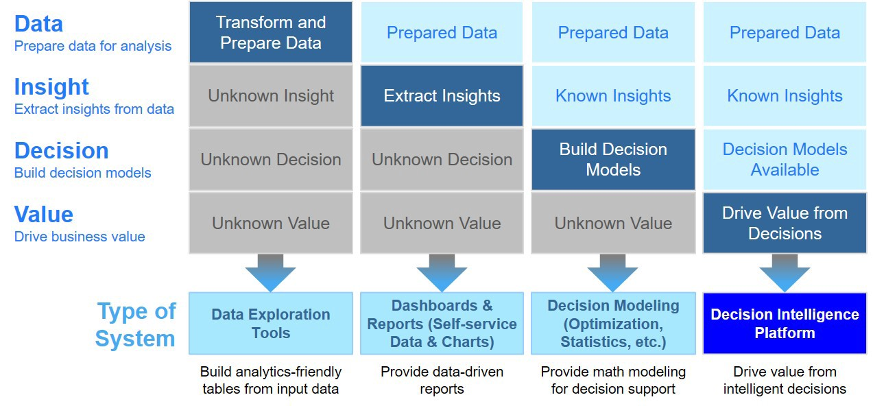 Four kinds of analytics systems