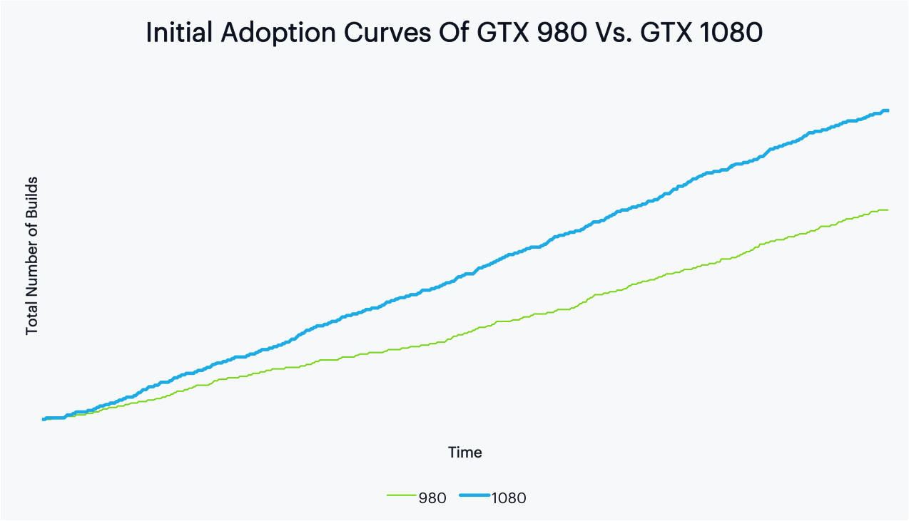 Analyzing Consumer Preferences For The GTX 9 Series Versus