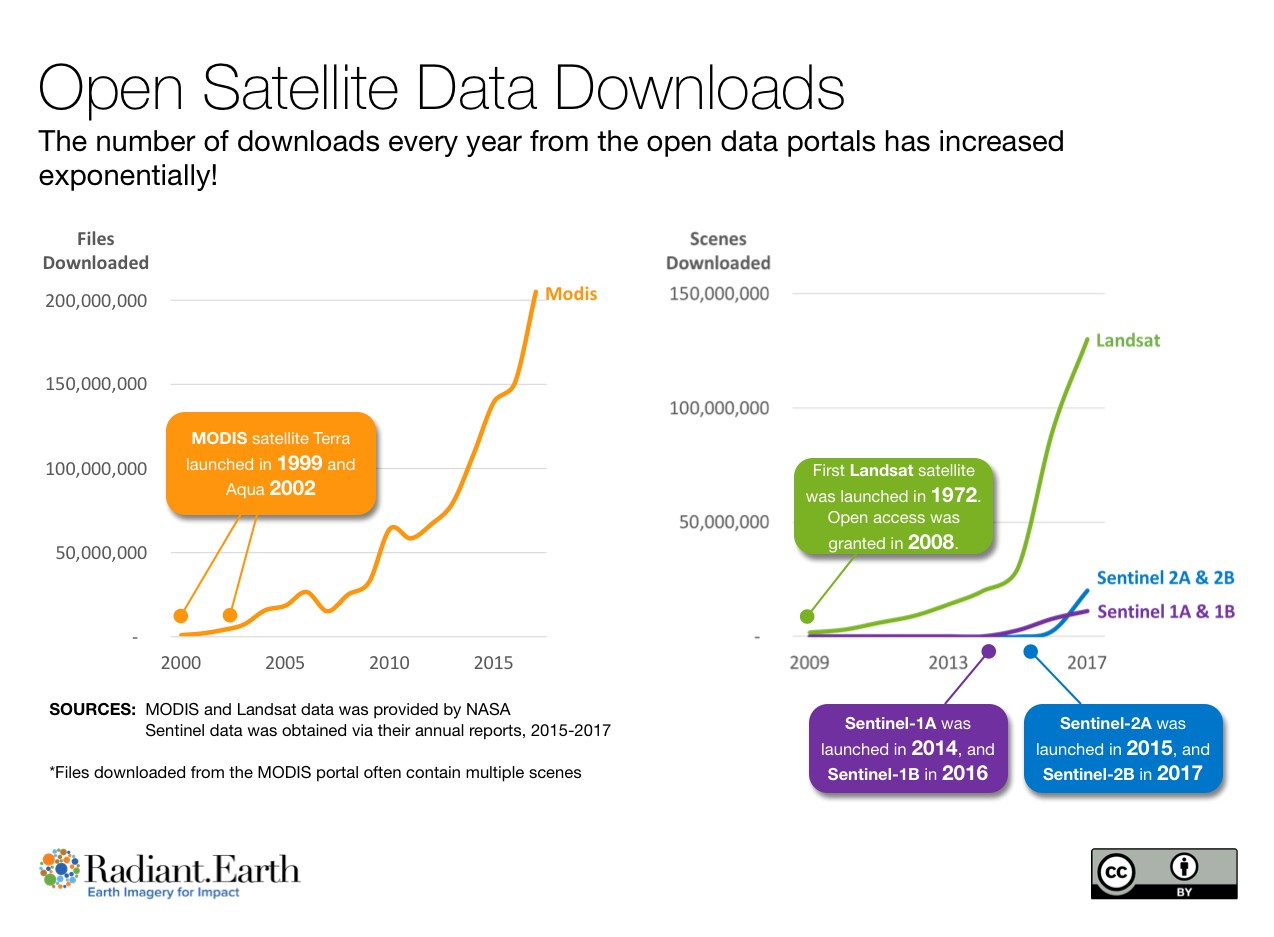 Government Satellite Data and Its Role in Advancing Global
