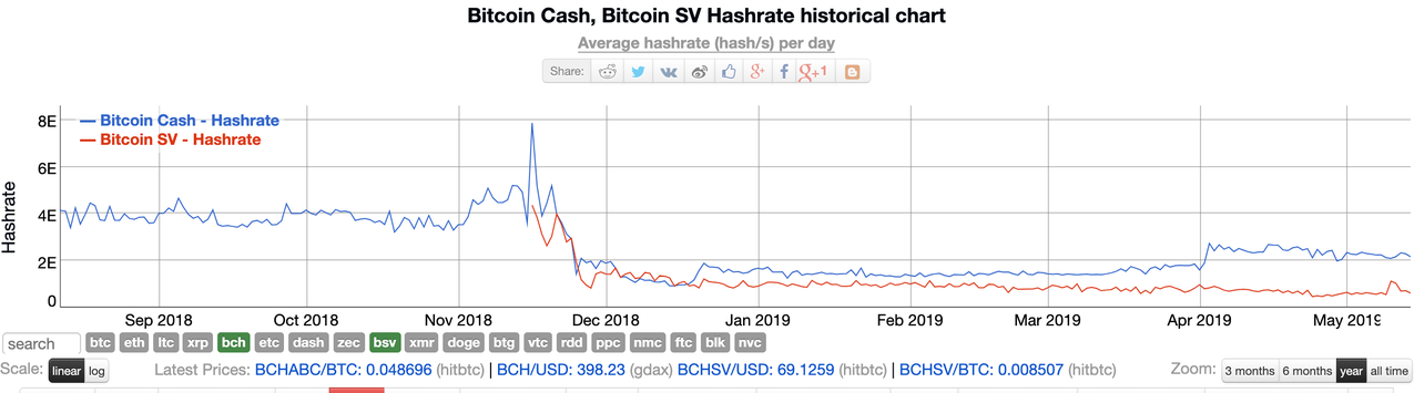 Bitcoin Cash vs  Bitcoin SV: Six Months after the Hash War