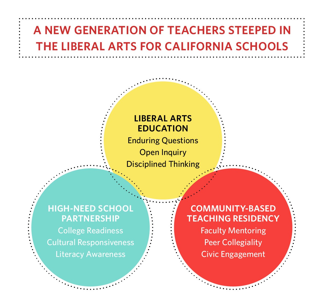 How Bard's L A  Teaching Residency Works - Bard MAT in Los