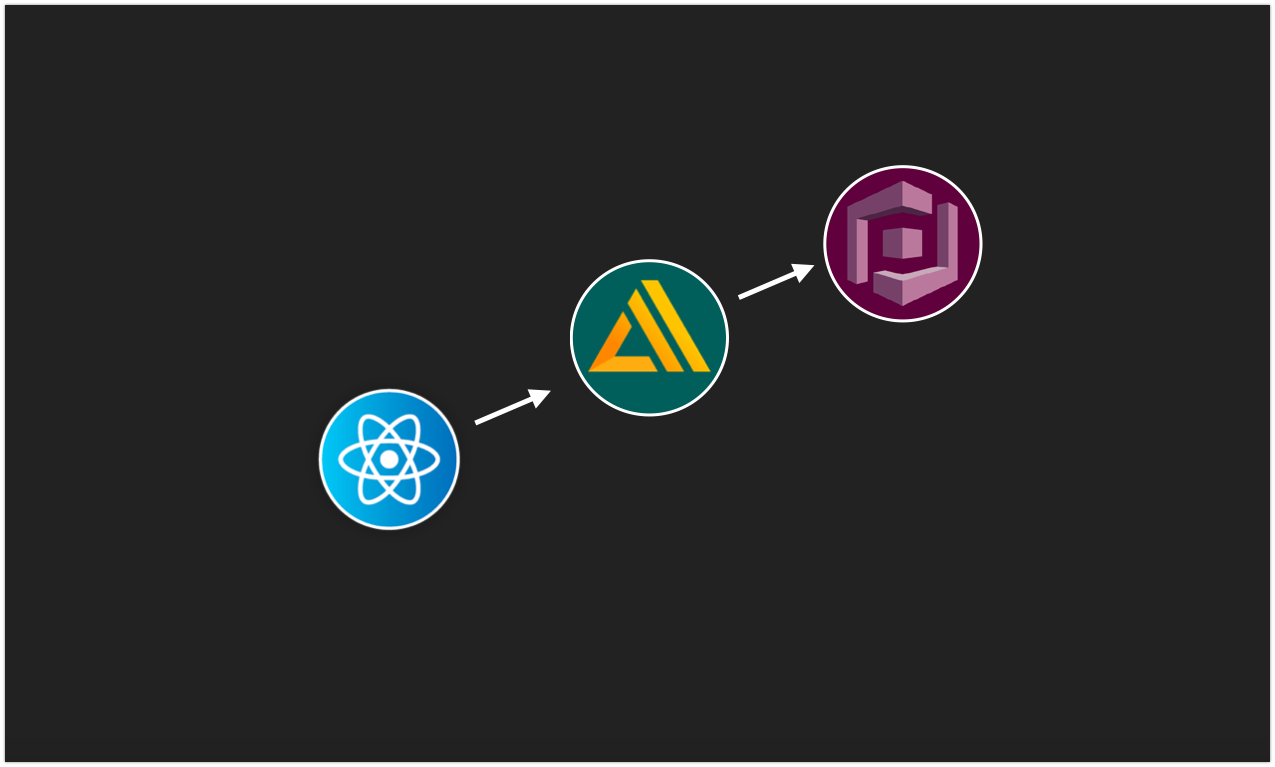 Connect React-Native to Serverless API: AWS Sign-in with
