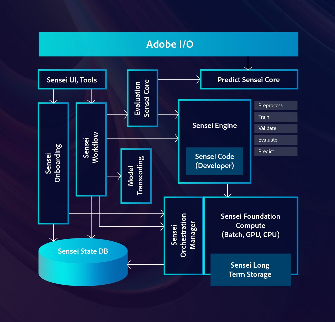 A flow chart highlighting the Adobe Sensei Training framework and how it interacts with the Adobe Experience Platform.