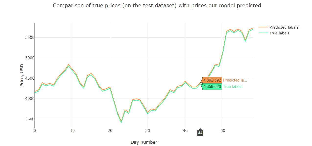 Bitcoin price forecasting with deep learning algorithms