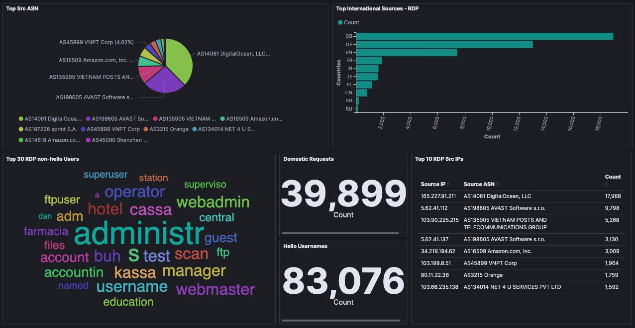 Our end goal is to generate a dashboard like this to help operationalize the RDP Honeypot request traffic.