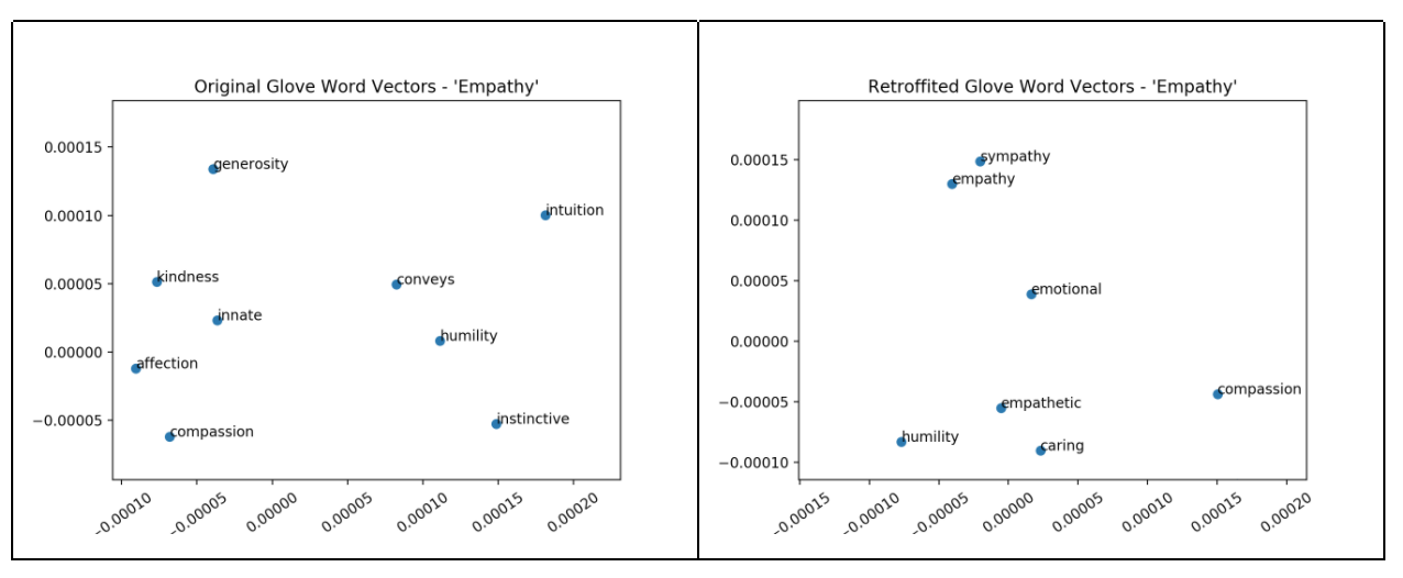Enriching Word Vectors with Lexicon Knowledge and Semantic
