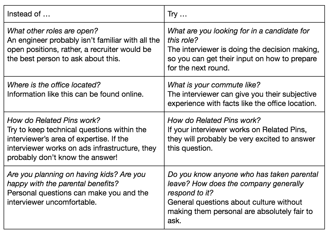 A Pinterest Engineering guide to technical interviews