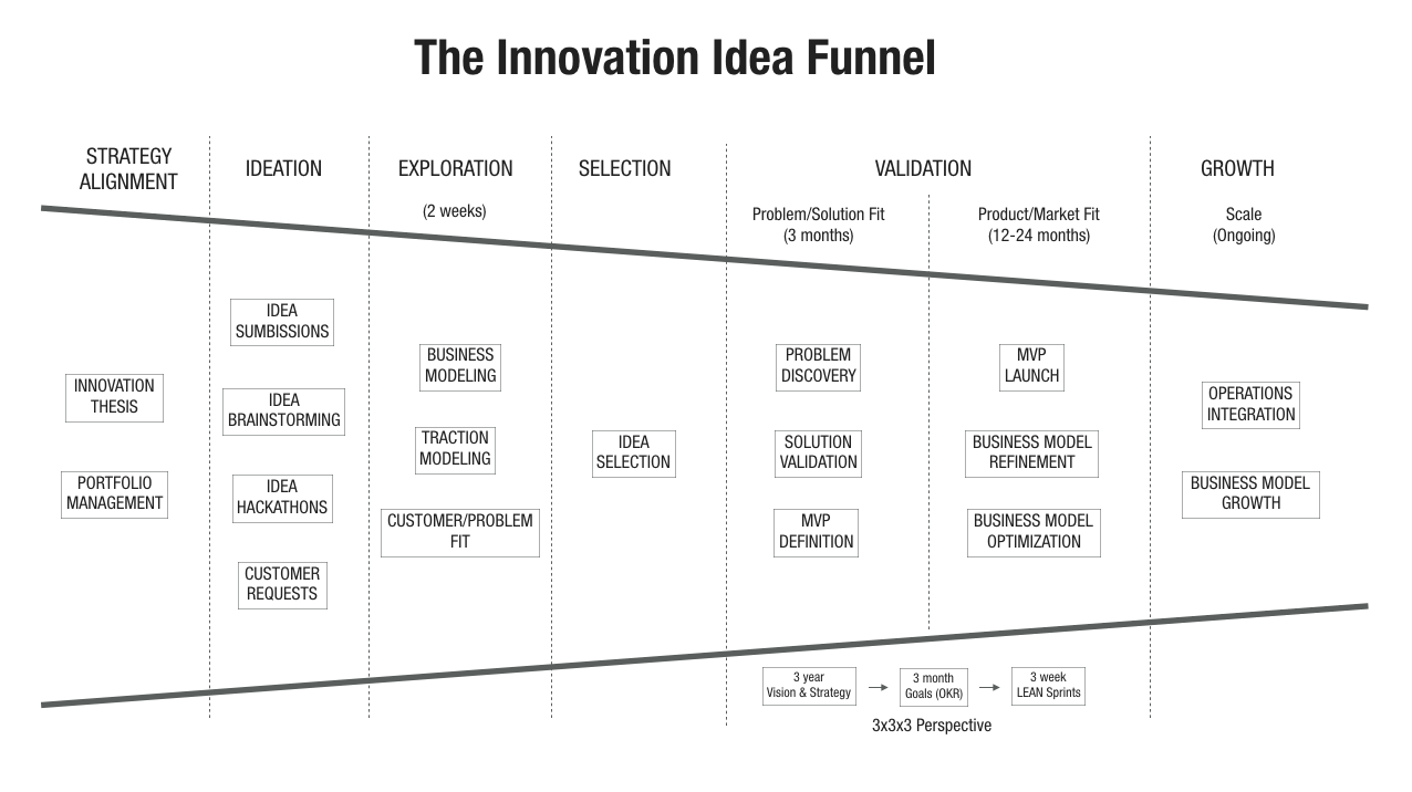 The idea funnel love the problem