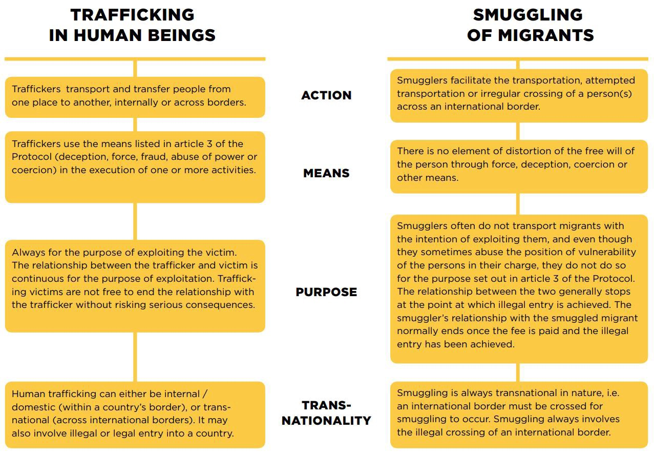 The Difference Between Trafficking in Persons and Smuggling