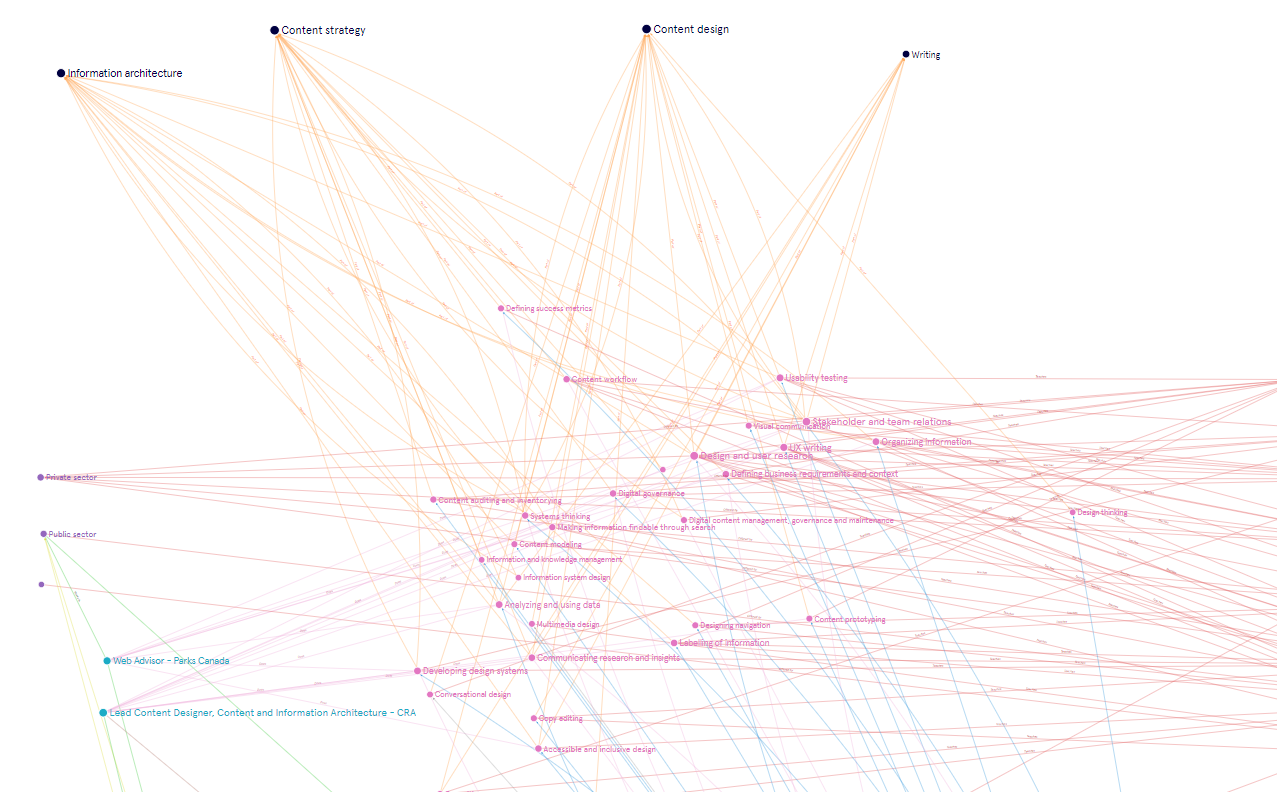 A visual graph of different content design skills, representing a tangled network.