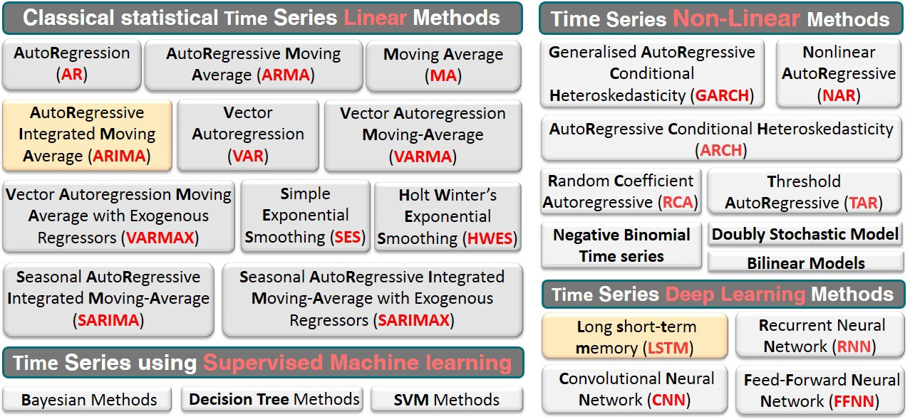 Time Series for Business: A general introduction - Youssef