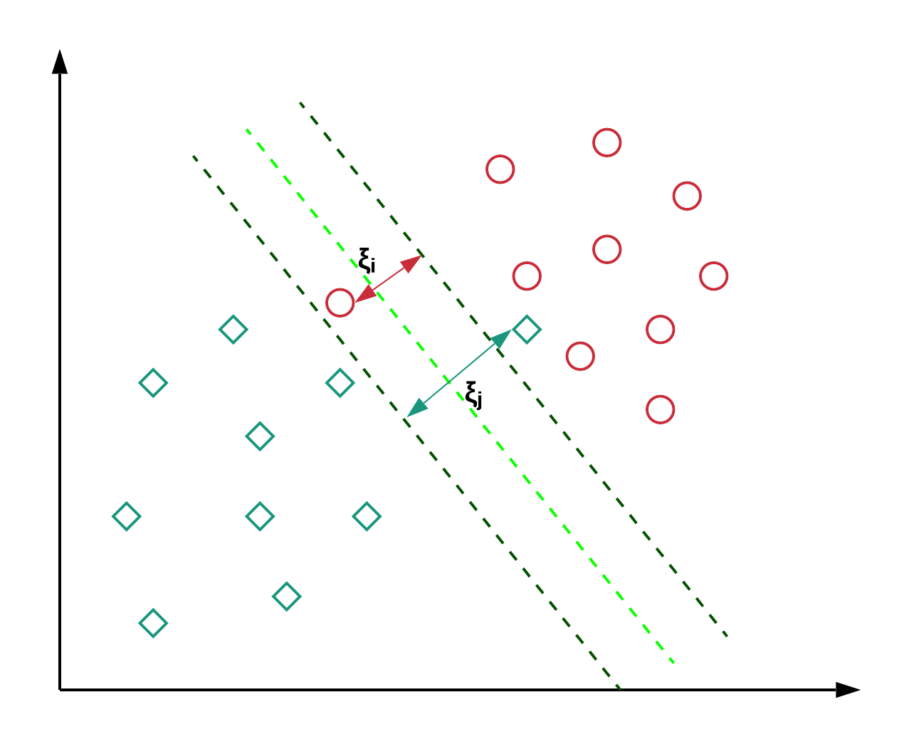 SV classfier support vector machines