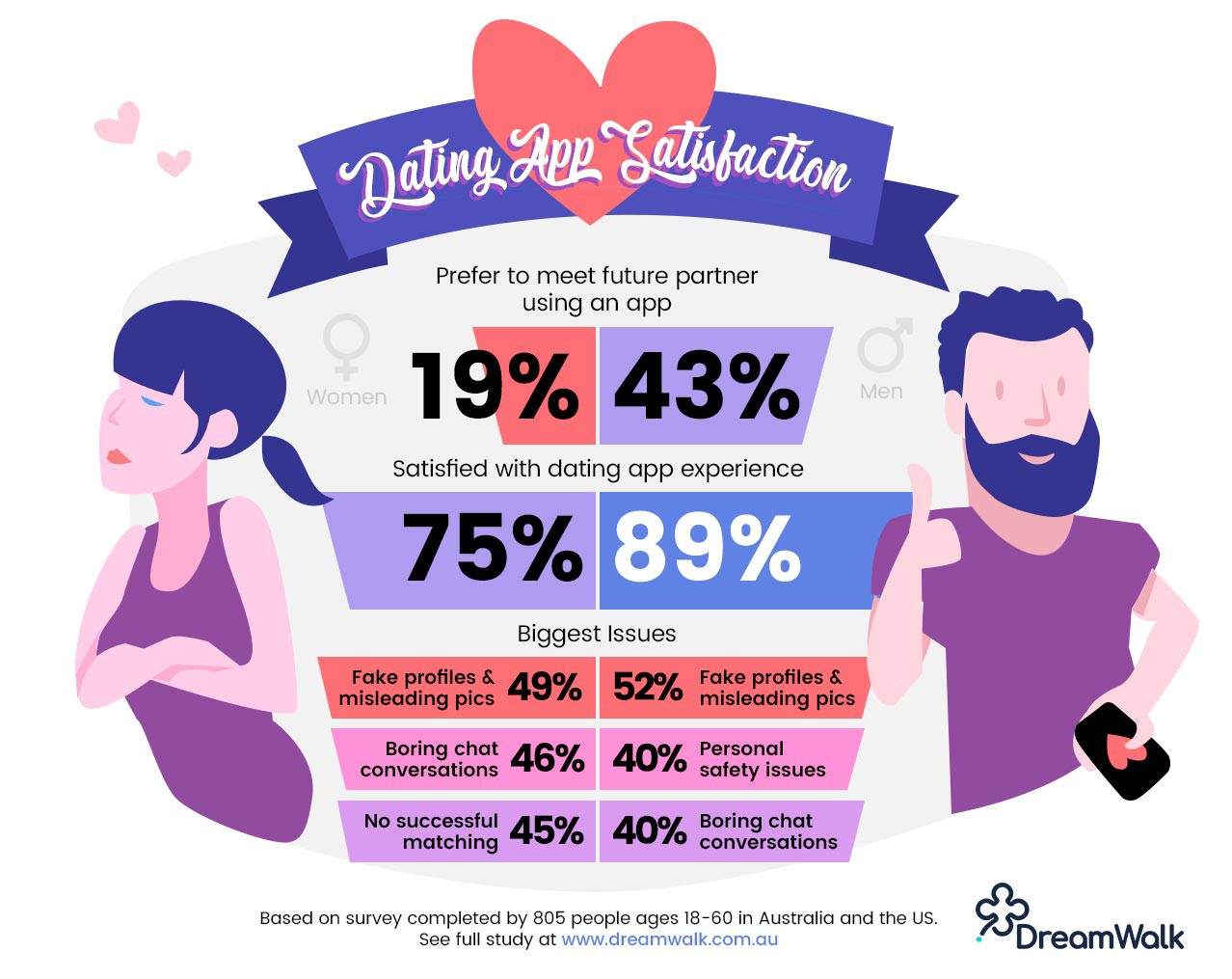 The Problem We Still Have With Dating Apps In 2020 A Revealing Study By Joseph Russell Medium