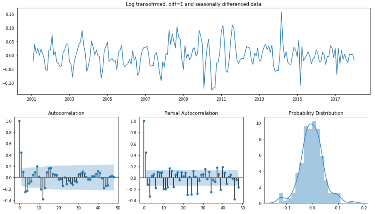 Econometric Approach to Time Series Analysis — Seasonal