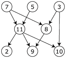 Depth First Search In Undirected Graphs - Towards Data Science