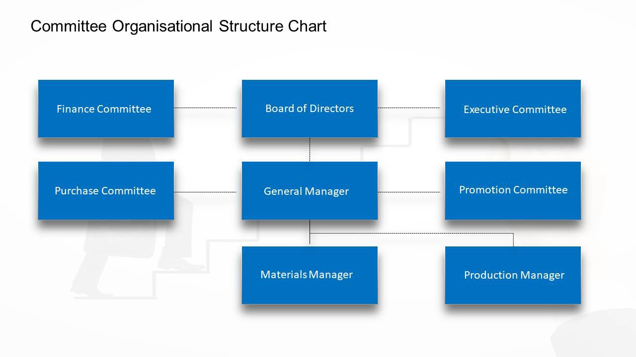 7 Types Of Organizational Chart Templates That You Can Steal Slideuplift By Slideuplift Medium