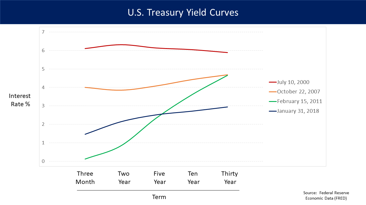 Historic yield curves.