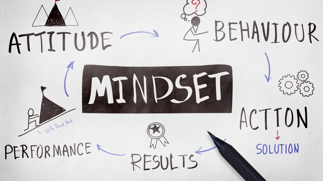 The words attitude, behavior, performance, results, and action written on a whiteboard around Mindset.