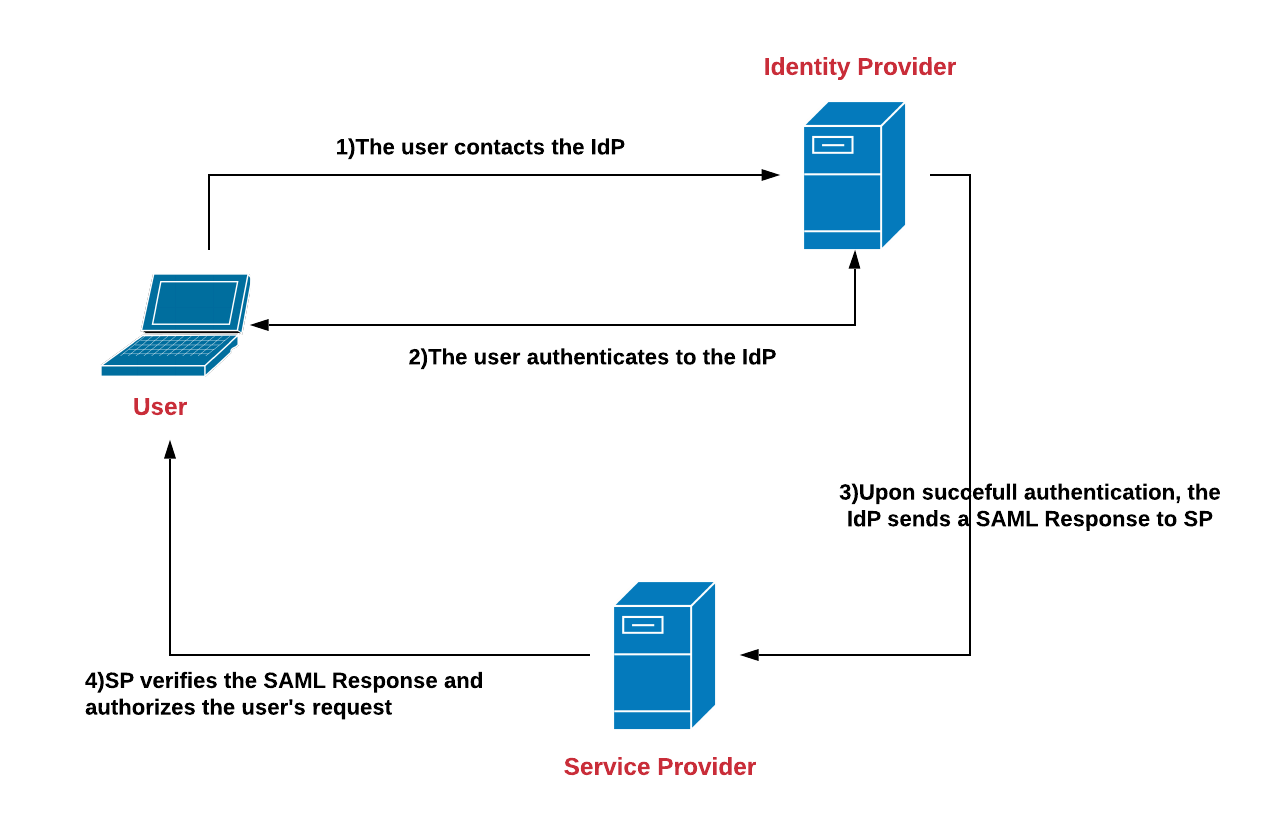 Single-Sign-On with SAML - Noteworthy - The Journal Blog