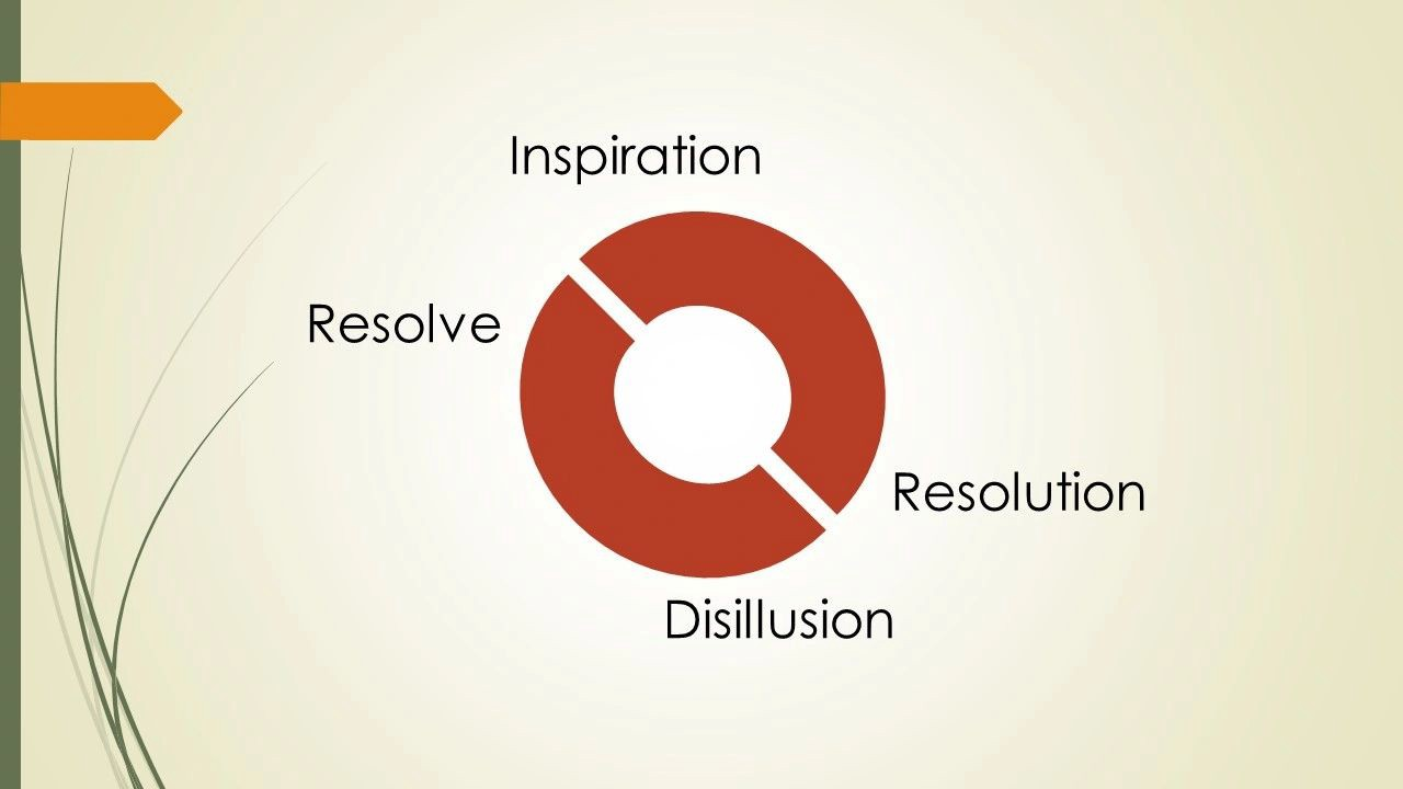 Inspiration to resolution and Disillusion to Resolve