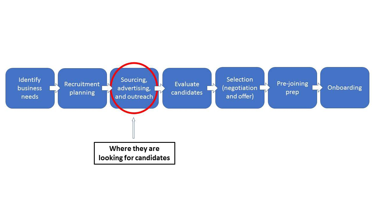 Flowchart showing the stages of recruitment