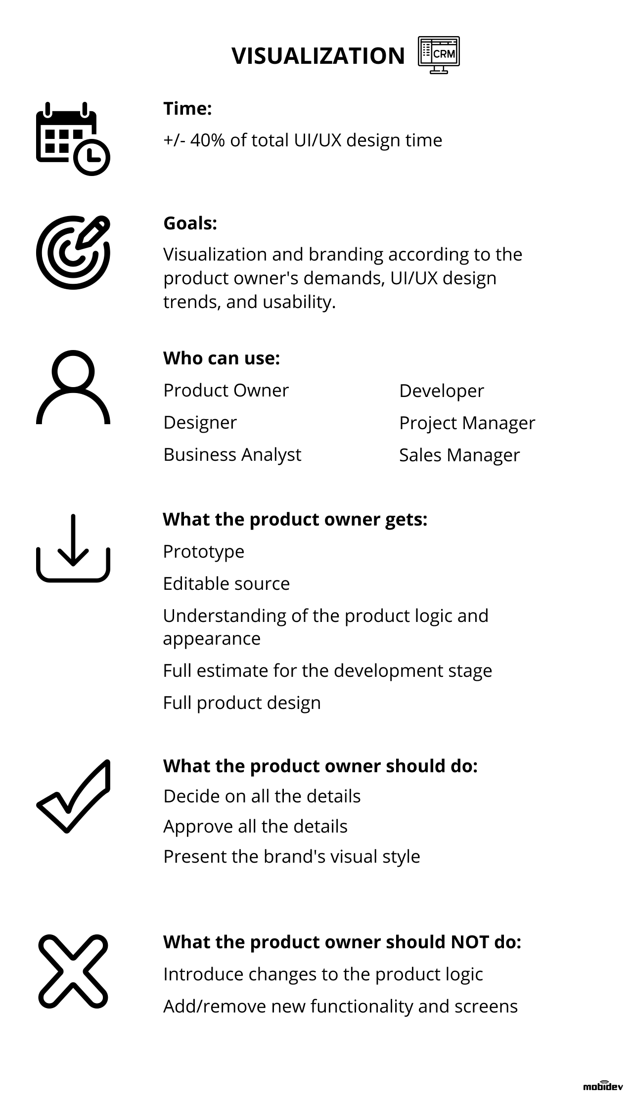 Ui Ux Design Process Stages And Deliverables Checklist By Mobidev Medium