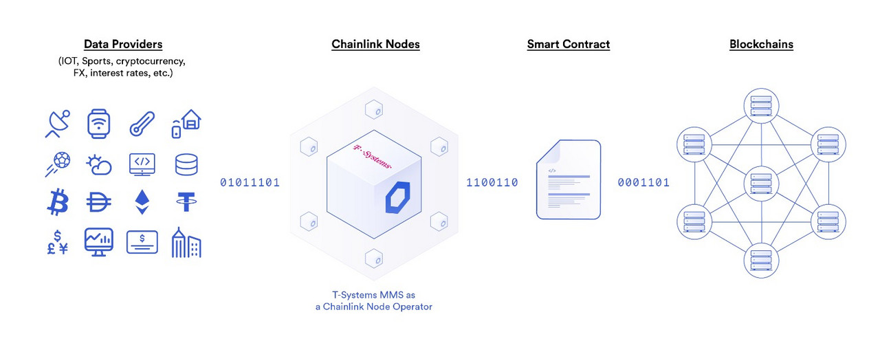T-Systems MMS Chainlink node