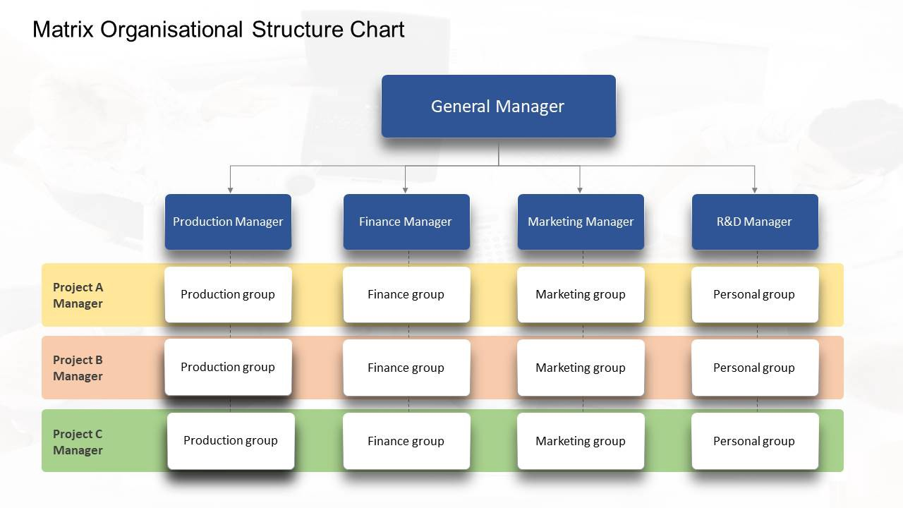 30 types of Organizational Chart Templates that you can steal ...