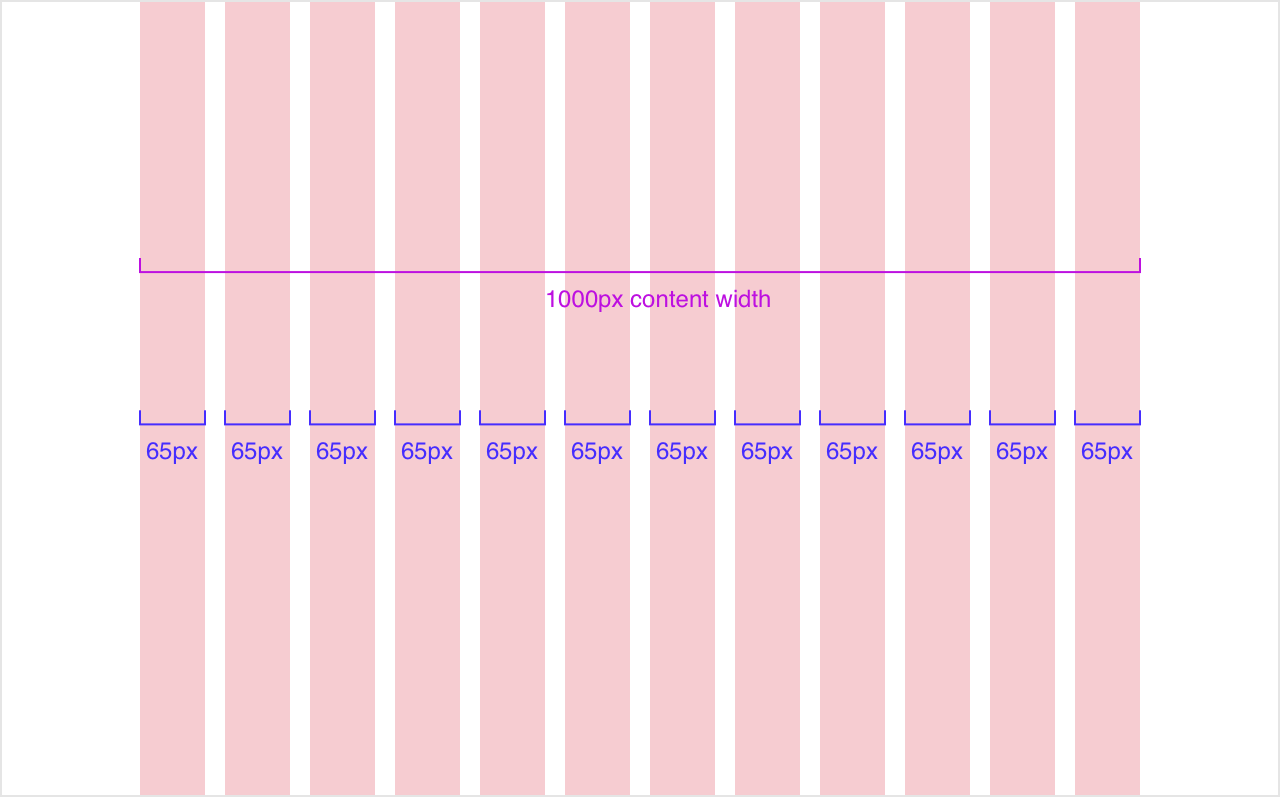 Responsive Grids And How To Actually Use Them By Christie Tang Ux Collective
