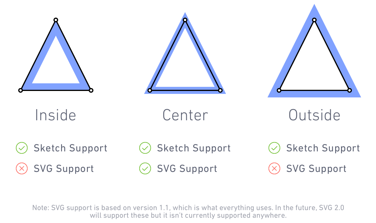 Sketch's Brilliant New Way to Export Borders as SVG