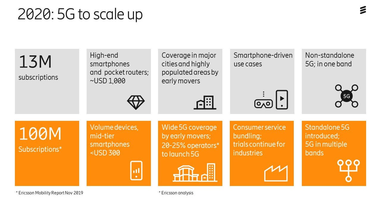 5G-for-consumers-2020-scale