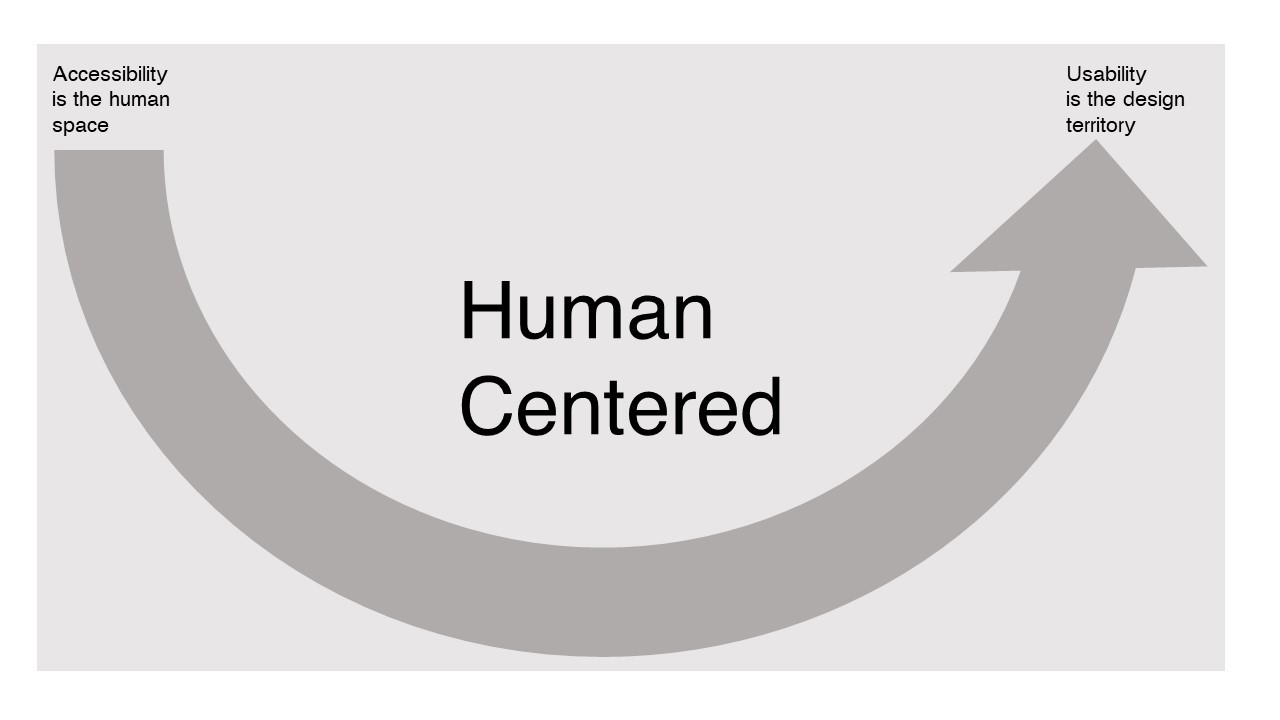 Diagram linking accessibility as human space to usability as design territory
