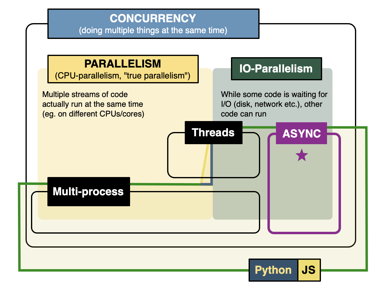 Intro to Async Concurrency in Python vs  Node js - Andrei
